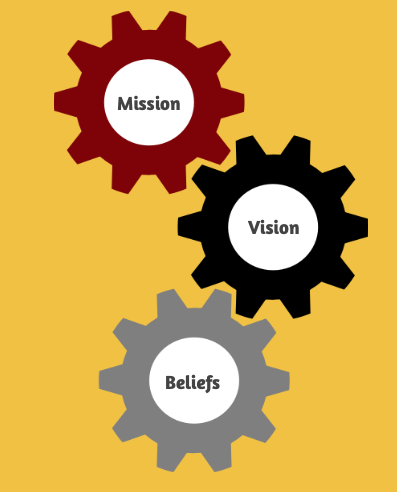 Image of 3 gears with the words Mission, Vision, and Beliefs embedded in the center of each gear.